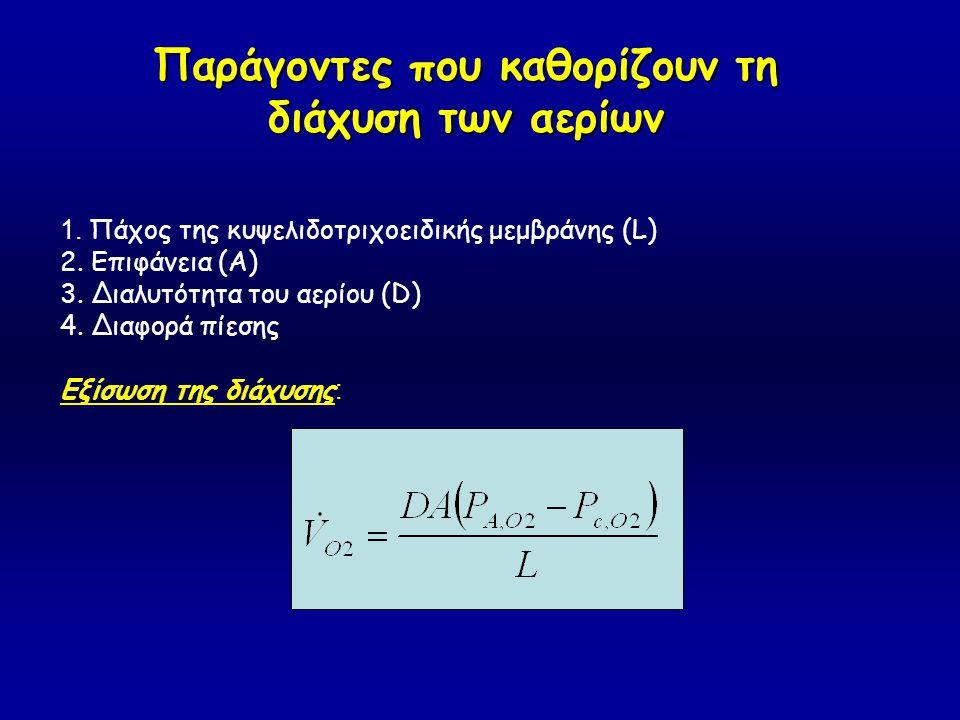 1. Πάχος της κυψελιδοτριχοειδικής μεμβράνης (L) 2. Επιφάνεια (A) 3. Διαλυτότητα του αερίου (D) 4. Διαφορά πίεσης Εξίσωση της διάχυσης : Παράγοντες που