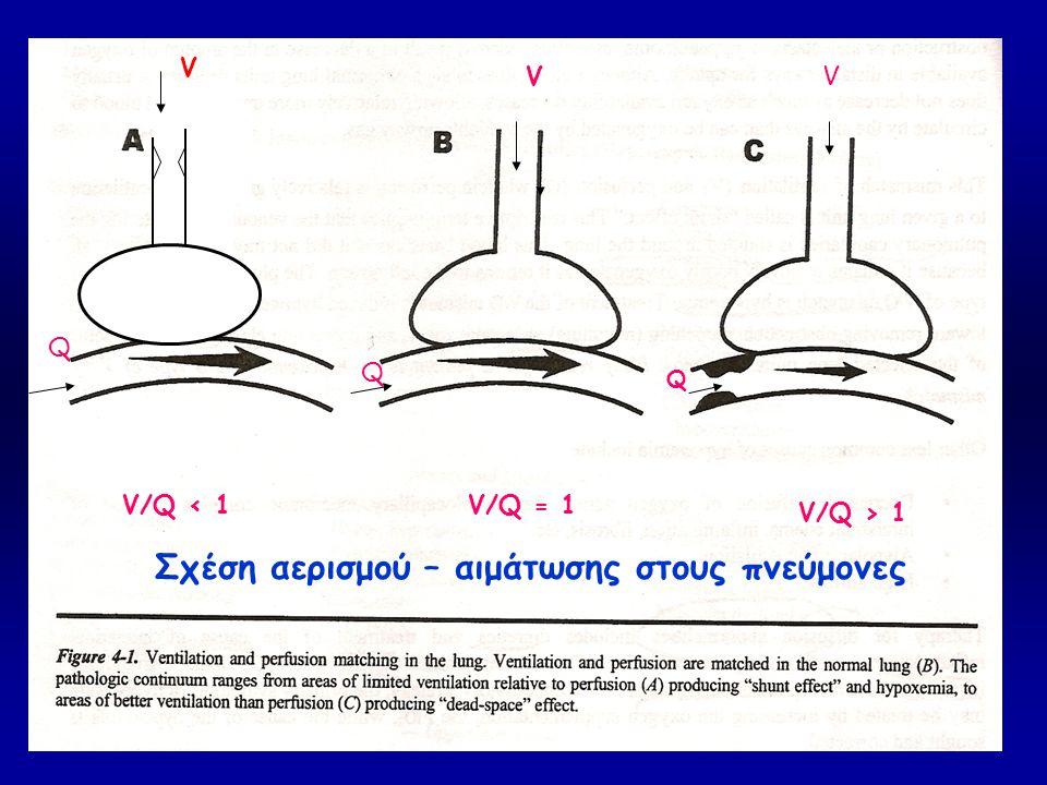 ((( V Q V/Q = 1 V Q V/Q < 1 V Q V/Q > 1 Σχέση αερισμού – αιμάτωσης στους πνεύμονες V