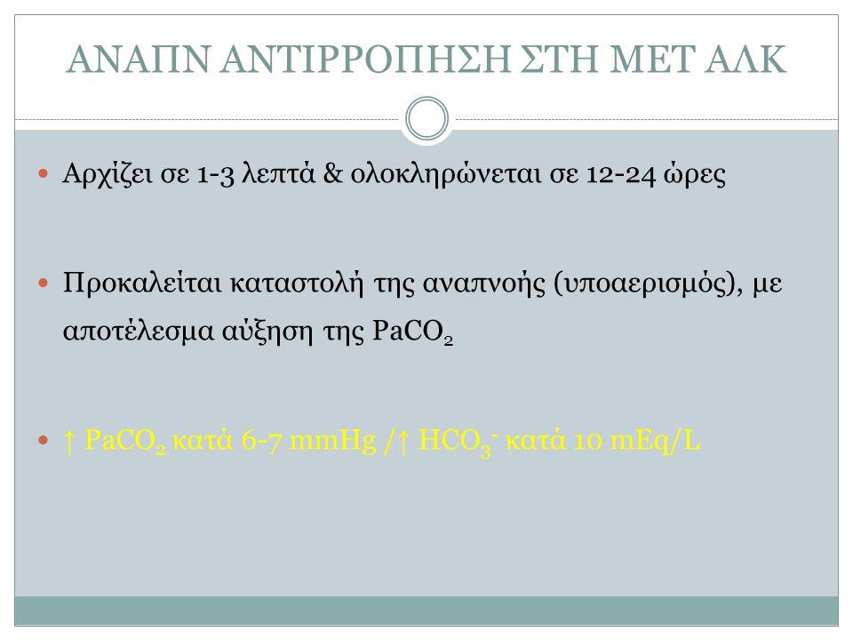 ΑΝΑΠΝ ΑΝΤΙΡΡΟΠΗΣΗ ΣΤΗ ΜΕΤ ΑΛΚ Αρχίζει σε 1-3 λεπτά & ολοκληρώνεται σε 12-24 ώρες Προκαλείται καταστολή της αναπνοής (υποαερισμός), με αποτέλεσμα αύξηση της PaCO 2 ↑ PaCO 2 κατά 6-7 mmHg / ↑ HCO 3 - κατά 10 mEq/L