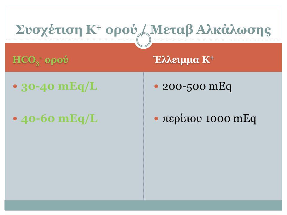 HCO 3 - ορού Έλλειμμα Κ + 30-40 mEq/L 40-60 mEq/L 200-500 mEq περίπου 1000 mEq Συσχέτιση Κ + ορού / Μεταβ Αλκάλωσης