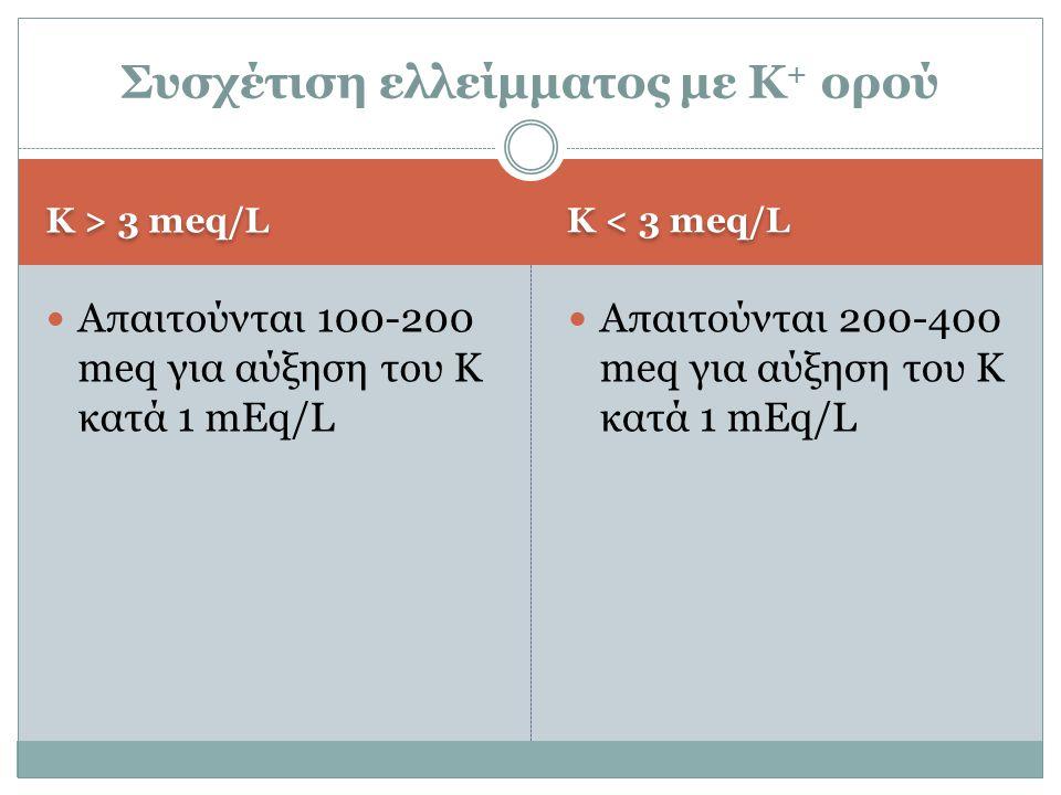 K > 3 meq/L K < 3 meq/L Απαιτούνται 100-200 meq για αύξηση του K κατά 1 mEq/L Απαιτούνται 200-400 meq για αύξηση του K κατά 1 mEq/L Συσχέτιση ελλείμματος με Κ + ορού