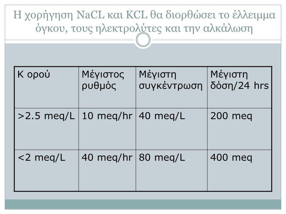 Η χορήγηση NaCL και KCL θα διορθώσει το έλλειμμα όγκου, τους ηλεκτρολύτες και την αλκάλωση K ορούΜέγιστος ρυθμός Μέγιστη συγκέντρωση Μέγιστη δόση/24 hrs >2.5 meq/L10 meq/hr40 meq/L200 meq <2 meq/L40 meq/hr80 meq/L400 meq
