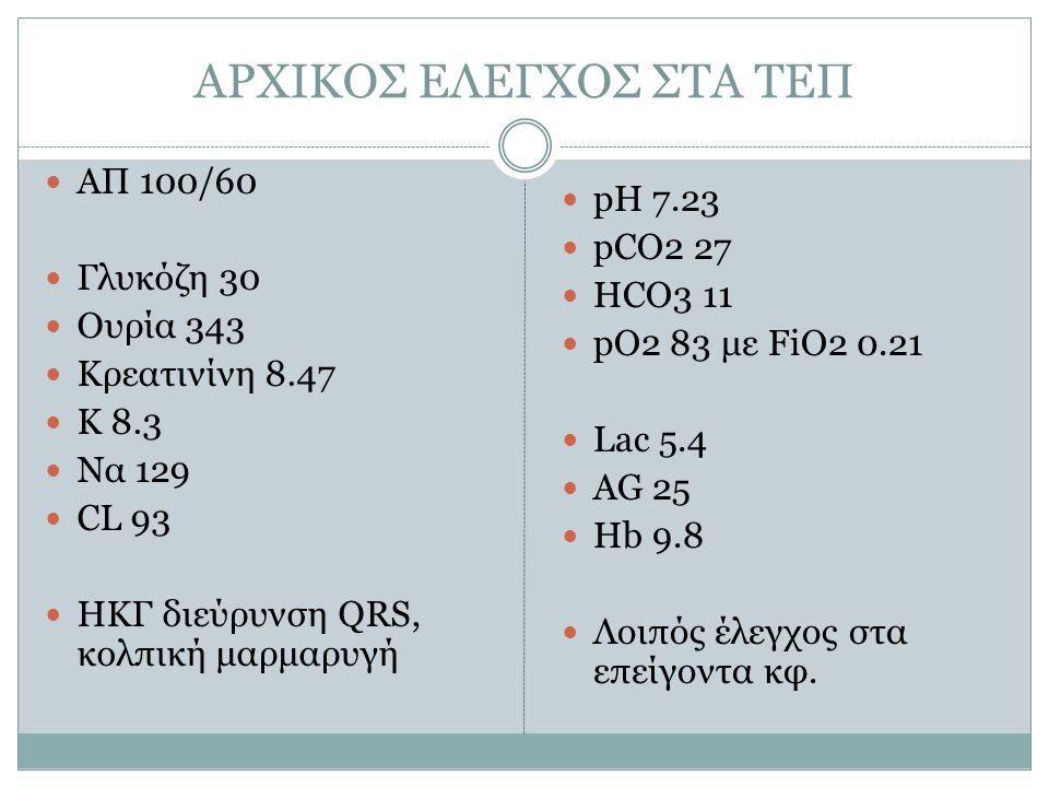 ΑΡΧΙΚΟΣ ΕΛΕΓΧΟΣ ΣΤΑ ΤΕΠ ΑΠ 100/60 Γλυκόζη 30 Ουρία 343 Κρεατινίνη 8.47 Κ 8.3 Να 129 CL 93 ΗΚΓ διεύρυνση QRS, κολπική μαρμαρυγή pH 7.23 pCO2 27 HCO3 11 pO2 83 με FiO2 0.21 Lac 5.4 AG 25 Hb 9.8 Λοιπός έλεγχος στα επείγοντα κφ.
