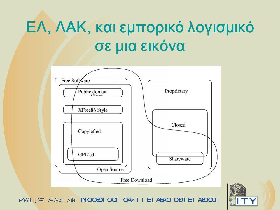 ΕΛ, ΛΑΚ, και εμπορικό λογισμικό σε μια εικόνα