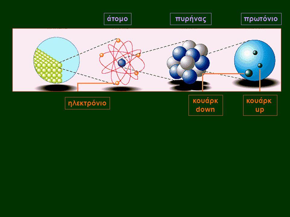 πρωτόνιο πυρήνας ηλεκτρόνιο άτομο κουάρκ up κουάρκ down