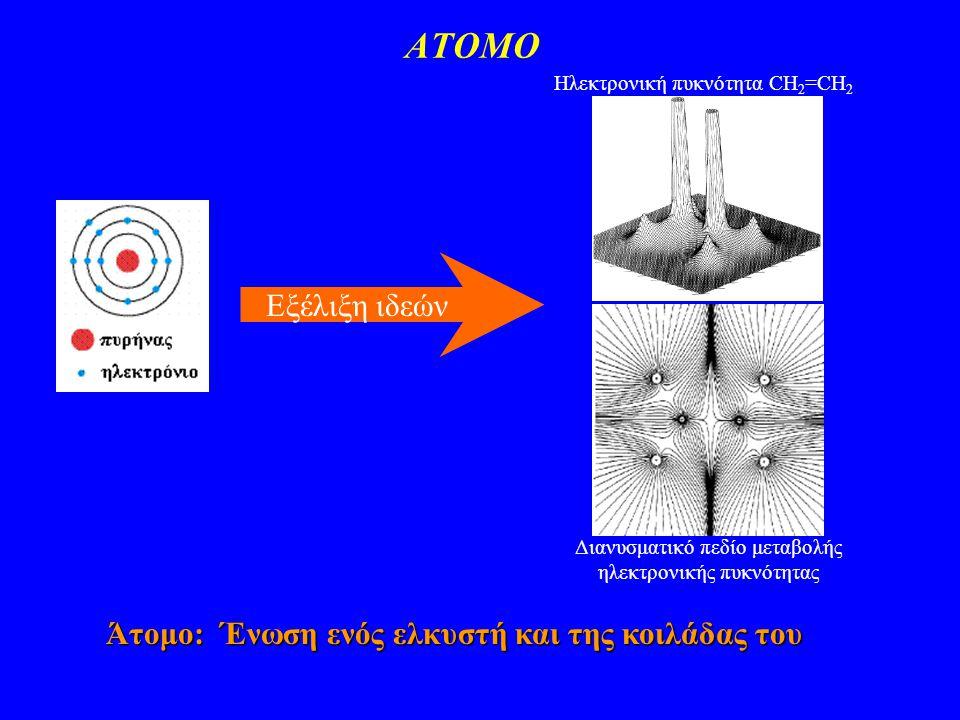 ΑΤΟΜΟ Εξέλιξη ιδεών Άτομο: Ένωση ενός ελκυστή και της κοιλάδας του Ηλεκτρονική πυκνότητα CH 2 =CH 2 Διανυσματικό πεδίο μεταβολής ηλεκτρονικής πυκνότητας