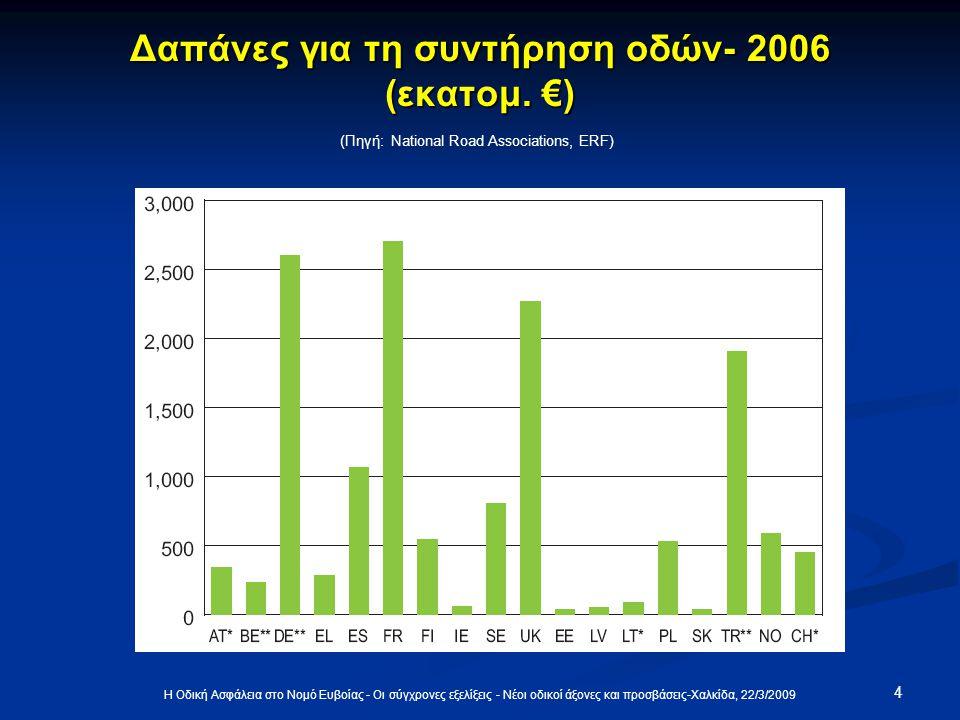 4 Δαπάνες για τη συντήρηση οδών- 2006 (εκατομ. €) (Πηγή: National Road Associations, ERF)