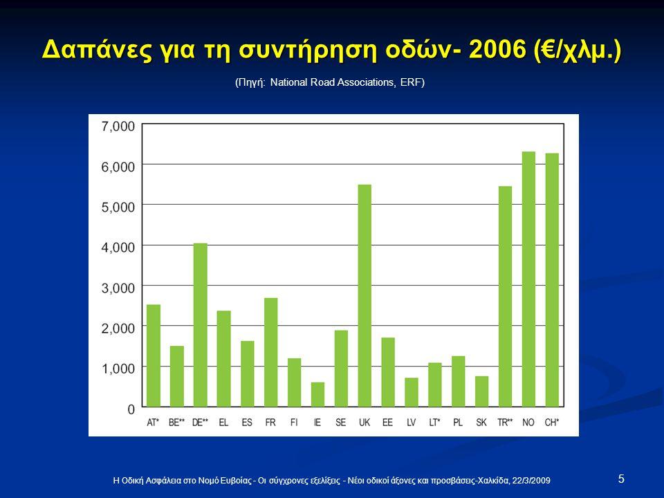 5 Η Οδική Ασφάλεια στο Νομό Ευβοίας - Οι σύγχρονες εξελίξεις - Νέοι οδικοί άξονες και προσβάσεις-Χαλκίδα, 22/3/2009 Δαπάνες για τη συντήρηση οδών- 2006 (€/χλμ.) (Πηγή: National Road Associations, ERF)
