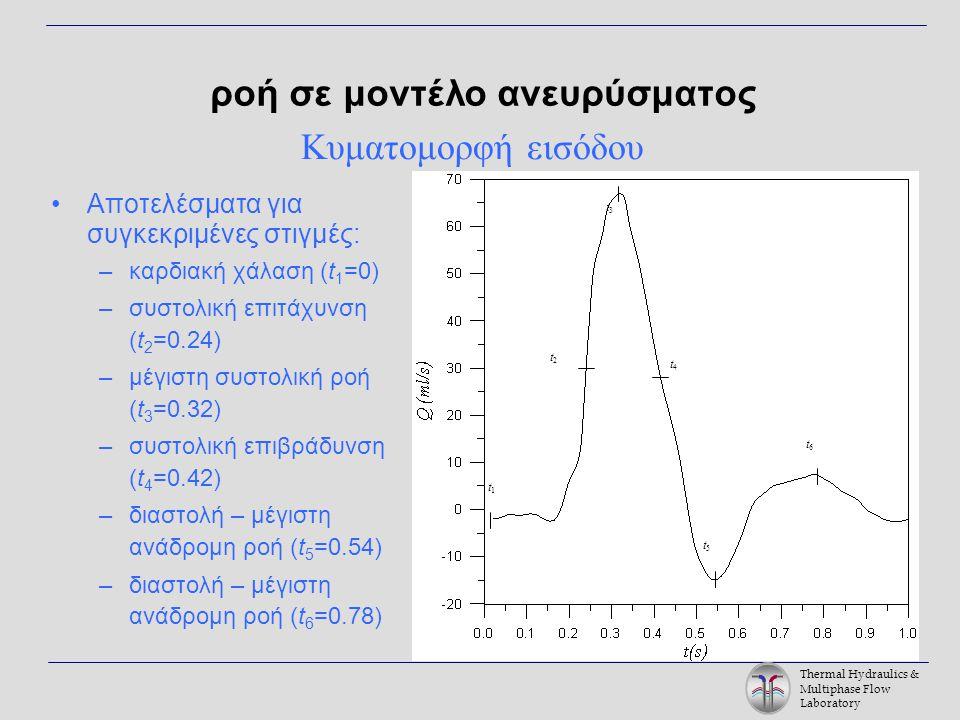 Thermal Hydraulics & Multiphase Flow Laboratory Αποτελέσματα για συγκεκριμένες στιγμές: –καρδιακή χάλαση (t 1 =0) –συστολική επιτάχυνση (t 2 =0.24) –μέγιστη συστολική ροή (t 3 =0.32) –συστολική επιβράδυνση (t 4 =0.42) –διαστολή – μέγιστη ανάδρομη ροή (t 5 =0.54) –διαστολή – μέγιστη ανάδρομη ροή (t 6 =0.78) ροή σε μοντέλο ανευρύσματος t2t2 t1t1 t3t3 t6t6 t5t5 t4t4 Κυματομορφή εισόδου