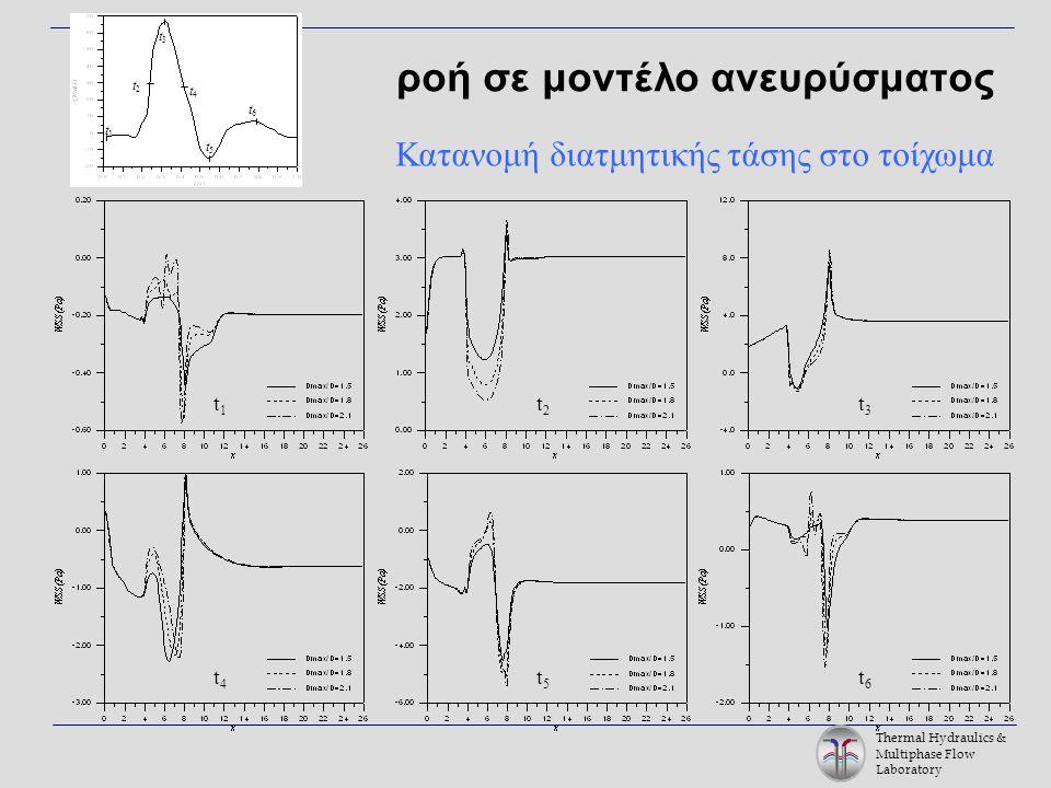 Thermal Hydraulics & Multiphase Flow Laboratory t1t1 t2t2 t2t2 t1t1 t3t3 t6t6 t5t5 t4t4 t3t3 t4t4 t5t5 t6t6 ροή σε μοντέλο ανευρύσματος Κατανομή διατμητικής τάσης στο τοίχωμα