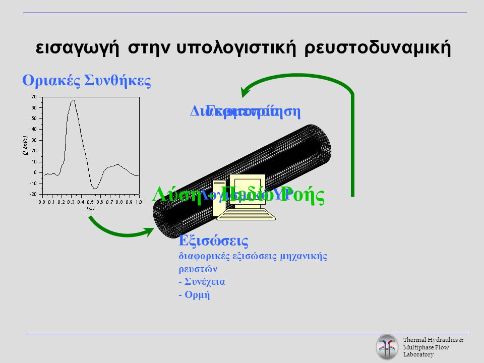 Thermal Hydraulics & Multiphase Flow Laboratory ΓεωμετρίαΔιακριτοποίηση εισαγωγή στην υπολογιστική ρευστοδυναμική Λογισμικό ΥΡ Εξισώσεις διαφορικές εξισώσεις μηχανικής ρευστών - Συνέχεια - Ορμή Οριακές Συνθήκες Λύση - Πεδίο Ροής