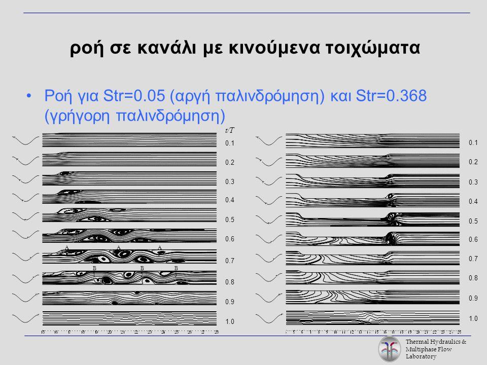 Thermal Hydraulics & Multiphase Flow Laboratory ροή σε κανάλι με κινούμενα τοιχώματα Ροή για Str=0.05 (αργή παλινδρόμηση) και Str=0.368 (γρήγορη παλινδρόμηση) t/T 0.1 0.2 0.3 0.4 0.5 0.6 0.7 0.8 0.9 1.0 A1A1 A2A2 A3A3 B1B1 B2B2 B3B3 0.1 0.2 0.3 0.4 0.5 0.6 0.7 0.8 0.9 1.0