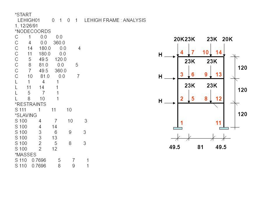 *START LEHIGH01 0 1 0 1 LEHIGH FRAME : ANALYSIS 1, 12/26/91 *NODECOORDS C 1 0.0 0.0 C 4 0.0 360.0 C 14 180.0 0.0 4 C 11 180.0 0.0 C 5 49.5 120.0 C 8 81.0 0.0 5 C 7 49.5 360.0 C 10 81.0 0.0 7 L 1 4 1 L 11 14 1 L 5 7 1 L 8 10 1 *RESTRAINTS S 111 1 11 10 *SLAVING S 100 4 7 10 3 S 100 4 14 S 100 3 6 9 3 S 100 3 13 S 100 2 5 8 3 S 100 2 12 *MASSES S 110 0.7696 5 7 1 S 110 0.7696 8 9 1 H H H 20K 120 23K 20K 23K 1 2 3 4 5 6 7 8 9 10 11 12 13 14 49.5 81