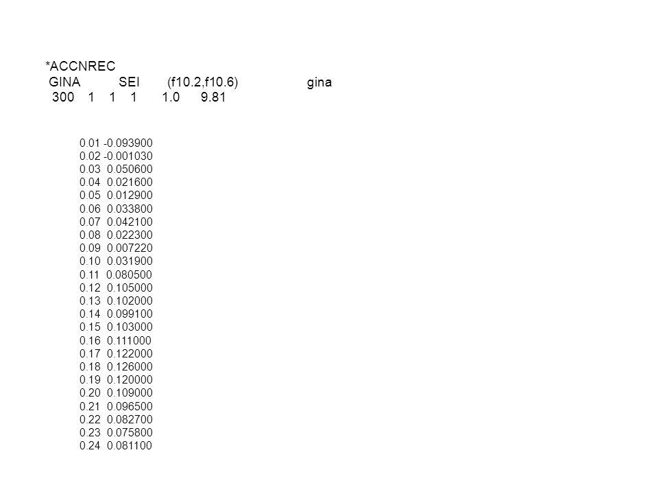 *ACCNREC GINA SEI (f10.2,f10.6) gina 300 1 1 1 1.0 9.81 0.01 -0.093900 0.02 -0.001030 0.03 0.050600 0.04 0.021600 0.05 0.012900 0.06 0.033800 0.07 0.042100 0.08 0.022300 0.09 0.007220 0.10 0.031900 0.11 0.080500 0.12 0.105000 0.13 0.102000 0.14 0.099100 0.15 0.103000 0.16 0.111000 0.17 0.122000 0.18 0.126000 0.19 0.120000 0.20 0.109000 0.21 0.096500 0.22 0.082700 0.23 0.075800 0.24 0.081100
