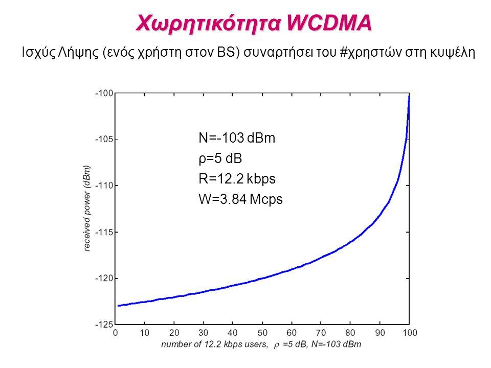 Ισχύς Λήψης (ενός χρήστη στον BS) συναρτήσει του #χρηστών στη κυψέλη Χωρητικότητα WCDMA N=-103 dBm ρ=5 dB R=12.2 kbps W=3.84 Mcps