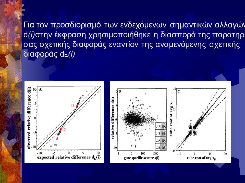 Για τον προσδιορισμό των ενδεχόμενων σημαντικών αλλαγών d(i)στην έκφραση χρησιμοποιήθηκε η διασπορά της παρατηρηθεί- σας σχετικής διαφοράς εναντίον της αναμενόμενης σχετικής διαφοράς d E (i)