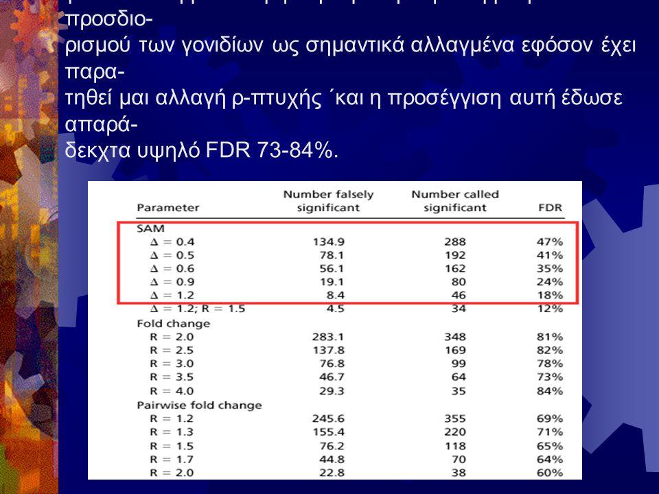 To SAM αποδείχθηκε ανώτερο από τις υπόλοιπες μεθόδους για ανάλυση μ/σ.