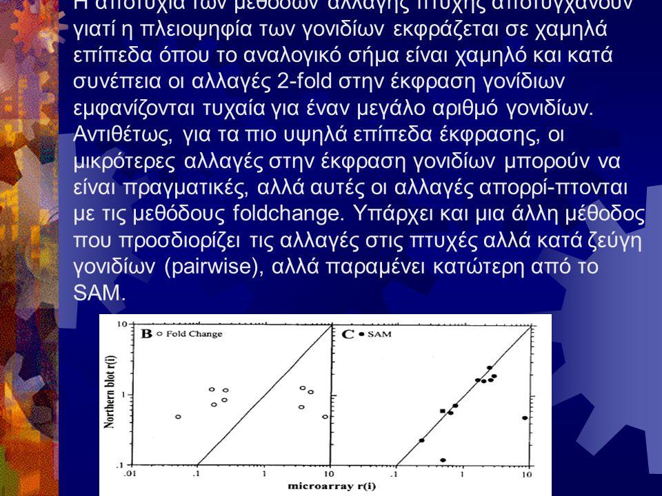 Η αποτυχία των μεθόδων αλλαγής πτυχής αποτυγχάνουν γιατί η πλειοψηφία των γονιδίων εκφράζεται σε χαμηλά επίπεδα όπου το αναλογικό σήμα είναι χαμηλό και κατά συνέπεια οι αλλαγές 2-fold στην έκφραση γονίδιων εμφανίζονται τυχαία για έναν μεγάλο αριθμό γονιδίων.
