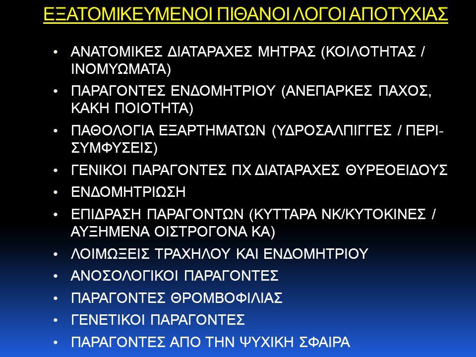 ΕΞΑΤΟΜΙΚΕΥΜΕΝΟΙ ΠΙΘΑΝΟΙ ΛΟΓΟΙ ΑΠΟΤΥΧΙΑΣ ΑΝΑΤΟΜΙΚΕΣ ΔΙΑΤΑΡΑΧΕΣ ΜΗΤΡΑΣ (ΚΟΙΛΟΤΗΤΑΣ / ΙΝΟΜΥΩΜΑΤΑ) ΠΑΡΑΓΟΝΤΕΣ ΕΝΔΟΜΗΤΡΙΟΥ (ΑΝΕΠΑΡΚΕΣ ΠΑΧΟΣ, ΚΑΚΗ ΠΟΙΟΤΗΤΑ) ΠΑΘΟΛΟΓΙΑ ΕΞΑΡΤΗΜΑΤΩΝ (ΥΔΡΟΣΑΛΠΙΓΓΕΣ / ΠΕΡΙ- ΣΥΜΦΥΣΕΙΣ) ΓΕΝΙΚΟΙ ΠΑΡΑΓΟΝΤΕΣ ΠΧ ΔΙΑΤΑΡΑΧΕΣ ΘΥΡΕΟΕΙΔΟΥΣ ΕΝΔΟΜΗΤΡΙΩΣΗ ΕΠΙΔΡΑΣΗ ΠΑΡΑΓΟΝΤΩΝ (ΚΥΤΤΑΡΑ NK/ΚΥΤΟΚΙΝΕΣ / ΑΥΞΗΜΕΝΑ ΟΙΣΤΡΟΓΟΝΑ ΚΑ) ΛΟΙΜΩΞΕΙΣ ΤΡΑΧΗΛΟΥ ΚΑΙ ΕΝΔΟΜΗΤΡΙΟΥ ΑΝΟΣΟΛΟΓΙΚΟΙ ΠΑΡΑΓΟΝΤΕΣ ΠΑΡΑΓΟΝΤΕΣ ΘΡΟΜΒΟΦΙΛΙΑΣ ΓΕΝΕΤΙΚΟΙ ΠΑΡΑΓΟΝΤΕΣ ΠΑΡΑΓΟΝΤΕΣ ΑΠΟ ΤΗΝ ΨΥΧΙΚΗ ΣΦΑΙΡΑ