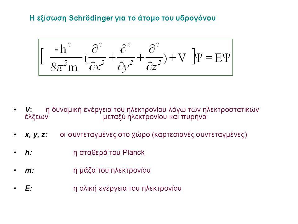 V: η δυναμική ενέργεια του ηλεκτρονίου λόγω των ηλεκτροστατικών έλξεων μεταξύ ηλεκτρονίου και πυρήνα x, y, z: οι συντεταγμένες στο χώρο (καρτεσιανές συντεταγμένες) h: η σταθερά του Planck m: η μάζα του ηλεκτρονίου E: η ολική ενέργεια του ηλεκτρονίου Η εξίσωση Schrödinger για το άτομο του υδρογόνου