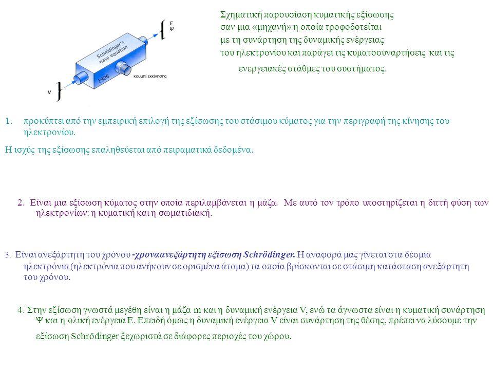 Σχηματική παρουσίαση κυματικής εξίσωσης σαν μια «μηχανή» η οποία τροφοδοτείται με τη συνάρτηση της δυναμικής ενέργειας του ηλεκτρονίου και παράγει τις κυματοσυναρτήσεις και τις ενεργειακές στάθμες του συστήματος.