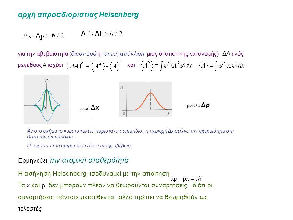 αρχή απροσδιοριστίας Heisenberg για την αβεβαιότητα (διασπορά ή τυπική απόκλιση μιας στατιστικής κατανομής) ΔΑ ενός μεγέθους Α ισχύει και μικρό Δx μεγάλο Δp Αν στο σχήμα το κυματοπακέτο παριστάνει σωματίδιο, η περιοχή Δx δείχνει την αβεβαιότητα στη θέση του σωματιδίου.