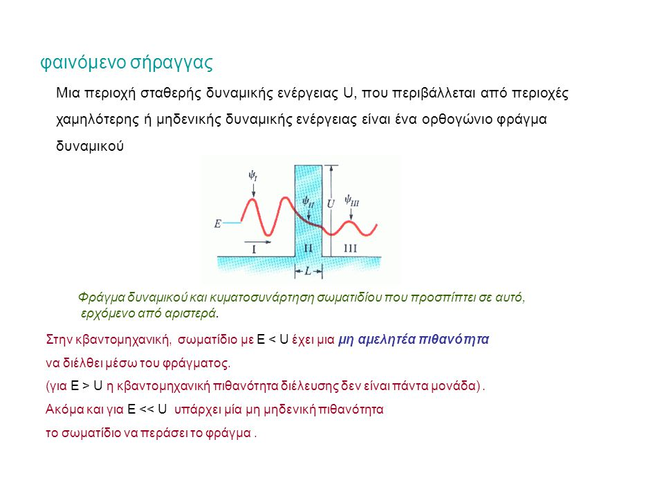 φαινόμενο σήραγγας Φράγμα δυναμικού και κυματοσυνάρτηση σωματιδίου που προσπίπτει σε αυτό, ερχόμενο από αριστερά.