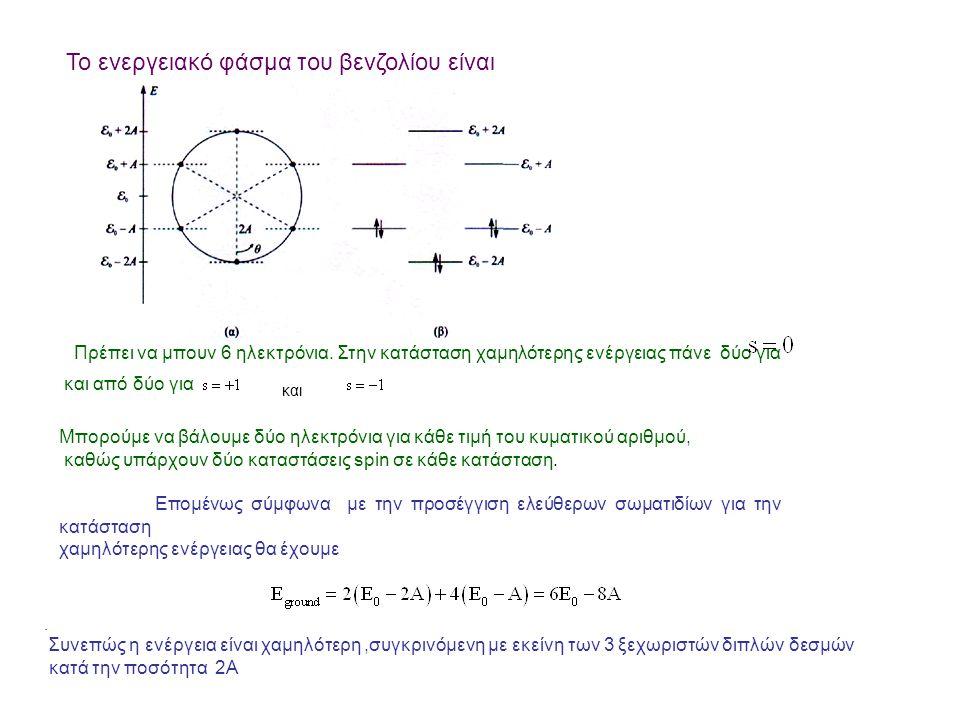 Το ενεργειακό φάσμα του βενζολίου είναι Πρέπει να μπουν 6 ηλεκτρόνια.