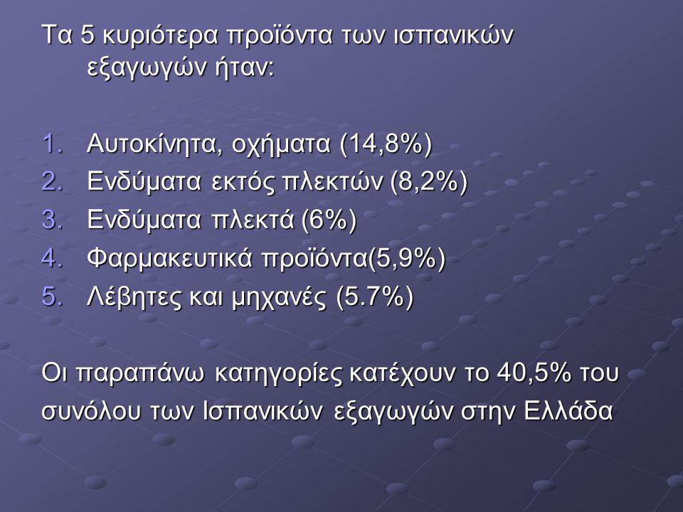 Τα 5 κυριότερα προϊόντα των ισπανικών εξαγωγών ήταν: 1.Αυτοκίνητα, οχήματα (14,8%) 2.Ενδύματα εκτός πλεκτών (8,2%) 3.Ενδύματα πλεκτά (6%) 4.Φαρμακευτικά προϊόντα(5,9%) 5.Λέβητες και μηχανές (5.7%) Οι παραπάνω κατηγορίες κατέχουν το 40,5% του συνόλου των Ισπανικών εξαγωγών στην Ελλάδα
