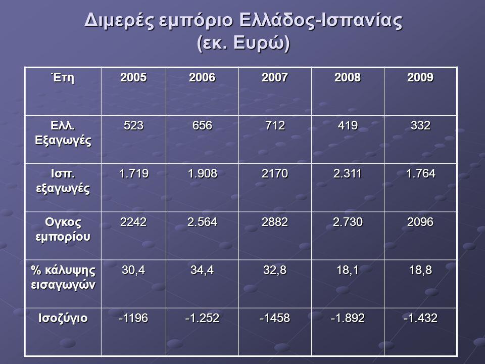 Διμερές εμπόριο Ελλάδος-Ισπανίας (εκ. Ευρώ) Έτη 2005 2006 2007 2008 2009 Ελλ. Εξαγωγές 523656712419332 Ισπ. εξαγωγές 1.7191.90821702.3111.764 Ογκος εμ