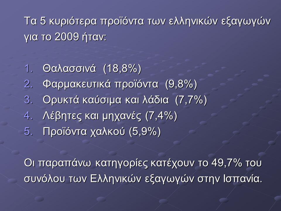 Τα 5 κυριότερα προϊόντα των ελληνικών εξαγωγών για το 2009 ήταν: 1.Θαλασσινά (18,8%) 2.Φαρμακευτικά προϊόντα (9,8%) 3.Ορυκτά καύσιμα και λάδια (7,7%) 4.Λέβητες και μηχανές (7,4%) 5.Προϊόντα χαλκού (5,9%) Οι παραπάνω κατηγορίες κατέχουν το 49,7% του συνόλου των Ελληνικών εξαγωγών στην Ισπανία.