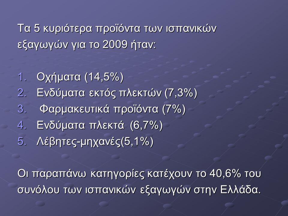 Τα 5 κυριότερα προϊόντα των ισπανικών εξαγωγών για το 2009 ήταν: 1.Οχήματα (14,5%) 2.Ενδύματα εκτός πλεκτών (7,3%) 3. Φαρμακευτικά προϊόντα (7%) 4.Ενδ