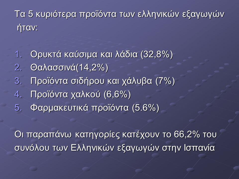 Τα 5 κυριότερα προϊόντα των ελληνικών εξαγωγών ήταν: ήταν: 1.Ορυκτά καύσιμα και λάδια (32,8%) 2.Θαλασσινά(14,2%) 3.Προϊόντα σιδήρου και χάλυβα (7%) 4.Προϊόντα χαλκού (6,6%) 5.Φαρμακευτικά προϊόντα (5.6%) Οι παραπάνω κατηγορίες κατέχουν το 66,2% του συνόλου των Ελληνικών εξαγωγών στην Ισπανία