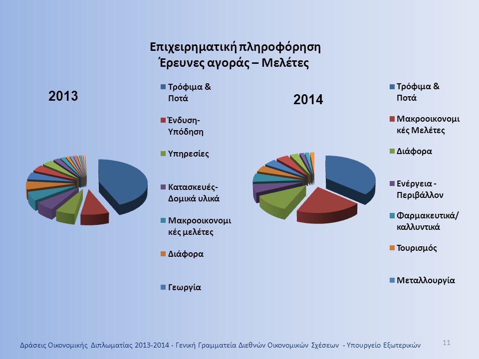 11 Επιχειρηματική πληροφόρηση Έρευνες αγοράς – Μελέτες 2013 2014 Δράσεις Οικονομικής Διπλωματίας 2013-2014 - Γενική Γραμματεία Διεθνών Οικονομικών Σχέ