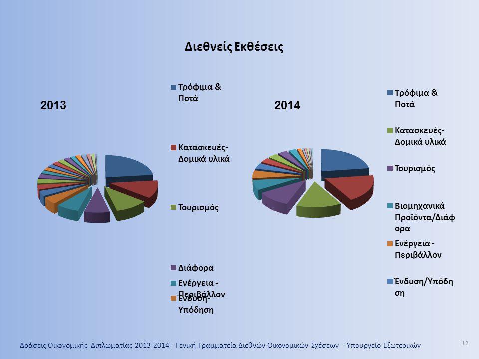 12 Διεθνείς Εκθέσεις 20132014