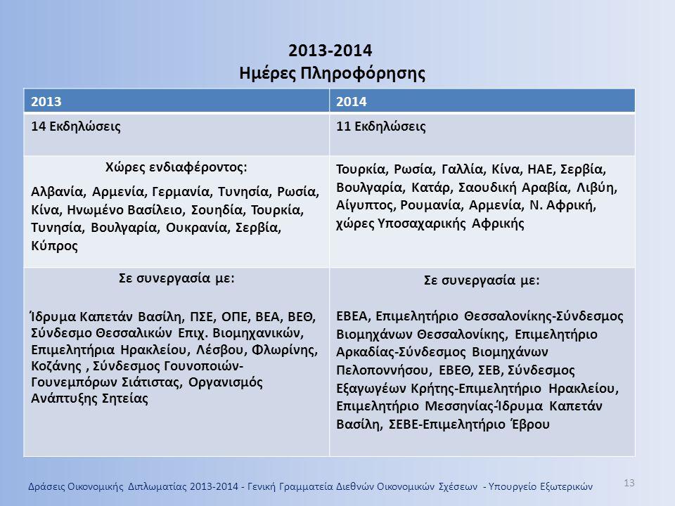 13 2013-2014 Ημέρες Πληροφόρησης 20132014 14 Εκδηλώσεις11 Εκδηλώσεις Χώρες ενδιαφέροντος: Αλβανία, Αρμενία, Γερμανία, Τυνησία, Ρωσία, Κίνα, Ηνωμένο Βα