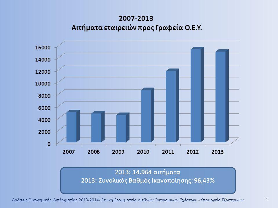 14 2007-2013 Αιτήματα εταιρειών προς Γραφεία Ο.Ε.Υ. 2013: 14.964 αιτήματα 2013: Συνολικός Βαθμός Ικανοποίησης: 96,43%