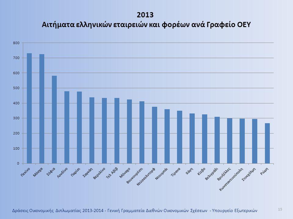 Δράσεις Οικονομικής Διπλωματίας 2013-2014 - Γενική Γραμματεία Διεθνών Οικονομικών Σχέσεων - Υπουργείο Εξωτερικών 15 2013 Αιτήματα ελληνικών εταιρειών