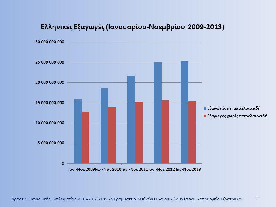 17 Ελληνικές Εξαγωγές (Ιανουαρίου-Νοεμβρίου 2009-2013) Δράσεις Οικονομικής Διπλωματίας 2013-2014 - Γενική Γραμματεία Διεθνών Οικονομικών Σχέσεων - Υπο