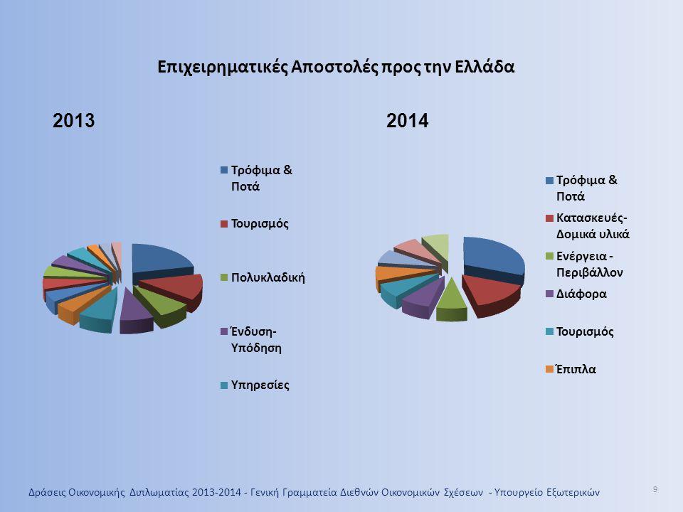 Δράσεις Οικονομικής Διπλωματίας 2013-2014- Γενική Γραμματεία Διεθνών Οικονομικών Σχέσεων - Υπουργείο Εξωτερικών 20 Ελληνικές εξαγωγές Ιανουαρίου-Νοεμβρίου 2009-2013 (χωρίς πετρελαιοειδή) σημαντικότερες αναδυόμενες αγορές