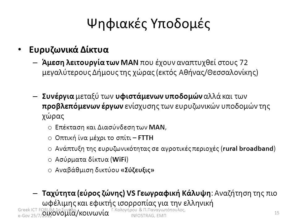 Ψηφιακές Υποδομές Ευρυζωνικά Δίκτυα – Άμεση λειτουργία των ΜΑΝ που έχουν αναπτυχθεί στους 72 μεγαλύτερους Δήμους της χώρας (εκτός Αθήνας/Θεσσαλονίκης)