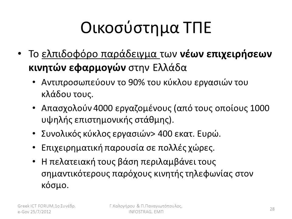 Οικοσύστημα ΤΠΕ Το ελπιδοφόρο παράδειγμα των νέων επιχειρήσεων κινητών εφαρμογών στην Ελλάδα Αντιπροσωπεύουν το 90% του κύκλου εργασιών του κλάδου του