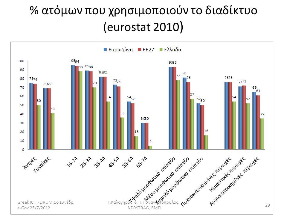 % ατόμων που χρησιμοποιούν το διαδίκτυο (eurostat 2010 ) Greek ICT FORUM,1ο Συνέδρ. e-Gov 25/7/2012 29 Γ.Καλογήρου & Π.Παναγιωτόπουλος, INFOSTRAG, ΕΜΠ