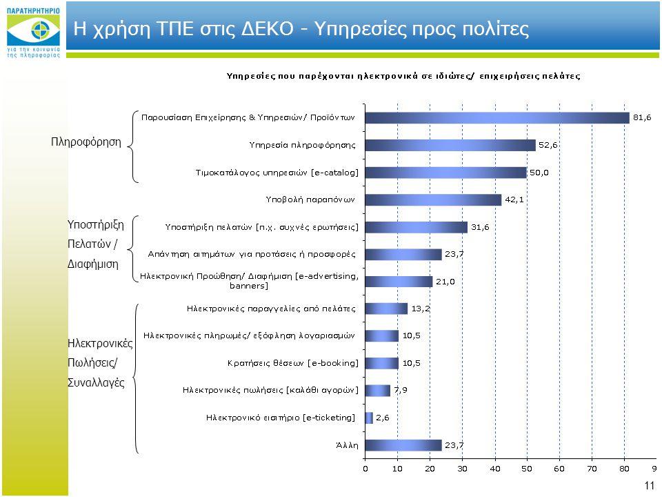 11 Η χρήση ΤΠΕ στις ΔΕΚΟ - Υπηρεσίες προς πολίτες Πληροφόρηση Υποστήριξη Πελατών / Διαφήμιση Ηλεκτρονικές Πωλήσεις/ Συναλλαγές
