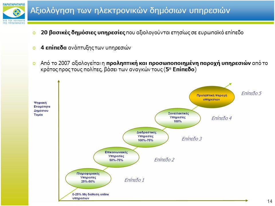 14 Αξιολόγηση των ηλεκτρονικών δημόσιων υπηρεσιών o20 βασικές δημόσιες υπηρεσίες που αξιολογούνται ετησίως σε ευρωπαϊκό επίπεδο o4 επίπεδα ανάπτυξης τ