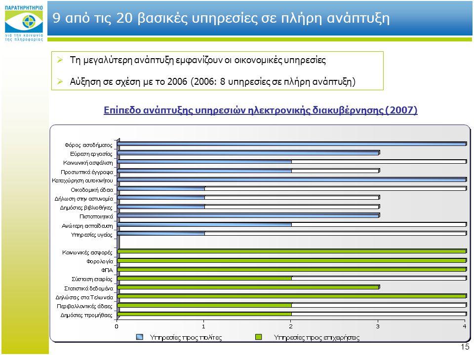15 9 από τις 20 βασικές υπηρεσίες σε πλήρη ανάπτυξη  Τη μεγαλύτερη ανάπτυξη εμφανίζουν οι οικονομικές υπηρεσίες  Αύξηση σε σχέση με το 2006 (2006: 8