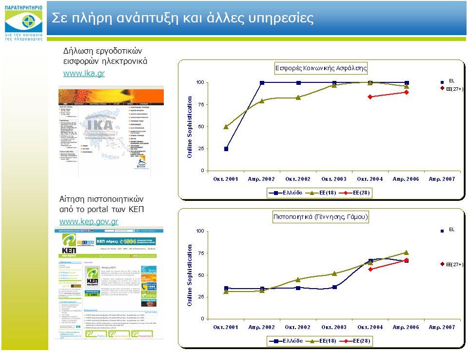 17 Σε πλήρη ανάπτυξη και άλλες υπηρεσίες Δήλωση εργοδοτικών εισφορών ηλεκτρονικά www.ika.gr Αίτηση πιστοποιητικών από το portal των ΚΕΠ www.kep.gov.gr