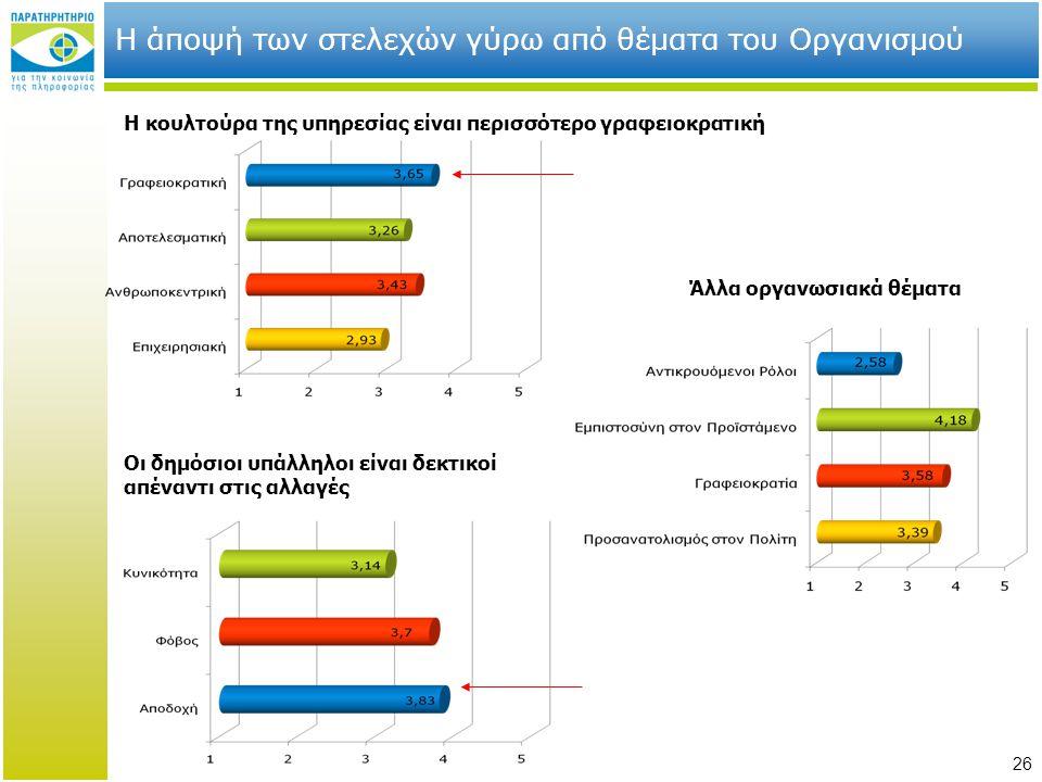 26 Η άποψή των στελεχών γύρω από θέματα του Οργανισμού Η κουλτούρα της υπηρεσίας είναι περισσότερο γραφειοκρατική Οι δημόσιοι υπάλληλοι είναι δεκτικοί