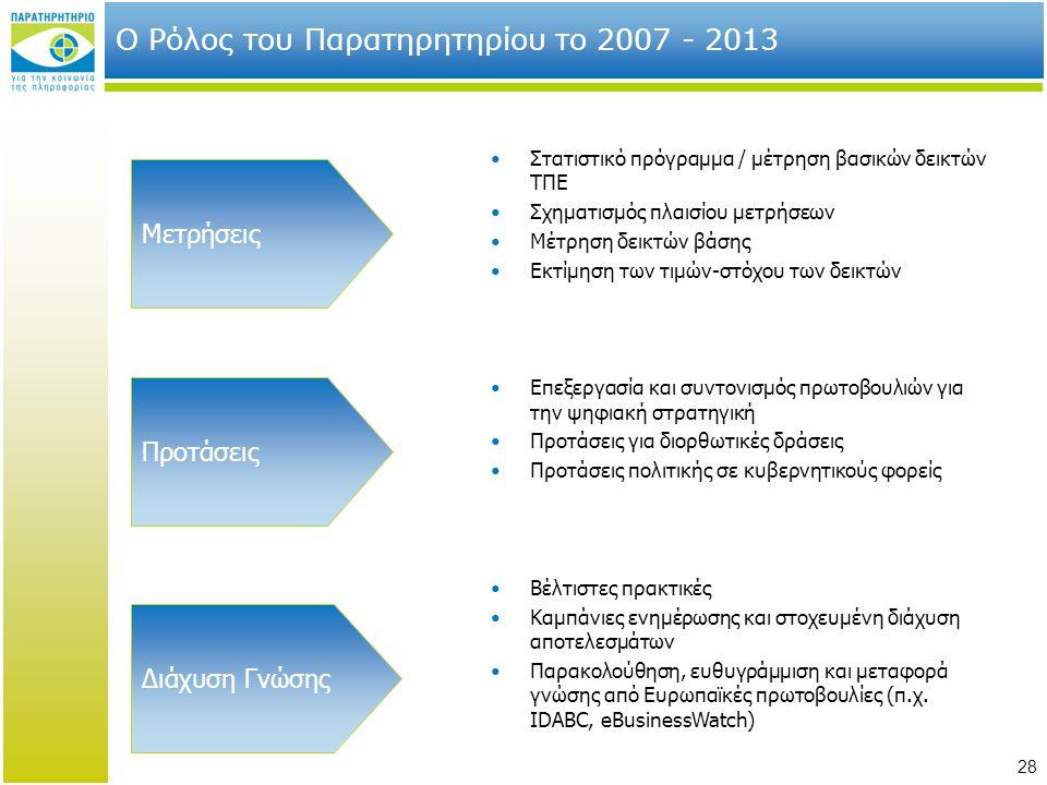 28 Ο Ρόλος του Παρατηρητηρίου το 2007 - 2013 Στατιστικό πρόγραμμα / μέτρηση βασικών δεικτών ΤΠΕ Σχηματισμός πλαισίου μετρήσεων Μέτρηση δεικτών βάσης Ε
