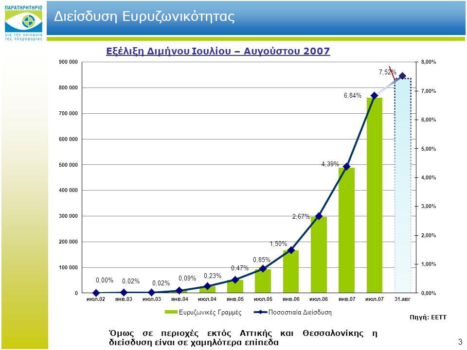 3 Διείσδυση Ευρυζωνικότητας Εξέλιξη Διμήνου Ιουλίου – Αυγούστου 2007 Πηγή: ΕΕΤΤ Όμως σε περιοχές εκτός Αττικής και Θεσσαλονίκης η διείσδυση είναι σε χ